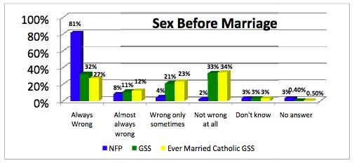 Statistics of premarital sex